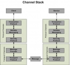 WCF (3), Bindings and Channel Stack